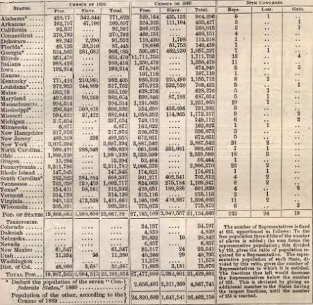 1860 Census Table